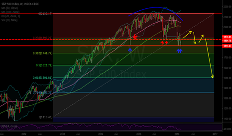 SPX: Market correction on its way!