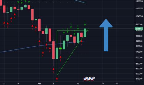 BTCUSD: BTC Holding above the 200MA