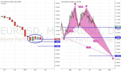 EURUSD: EURUSD - Shorting out for a while
