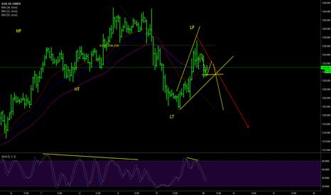 XAUUSD: Gold day trading plan (13-14 Feb)