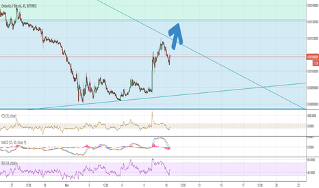 OMGBTC: OMGBTC Inverse Cup & Handle Formation