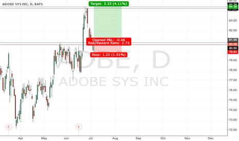 ADBE: #ADBE - signal to buy this stock.