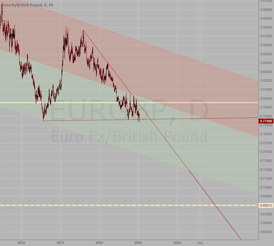 Position trade: EURGBP short