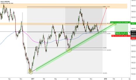 XAUUSD: Gold rebound off Demand Line