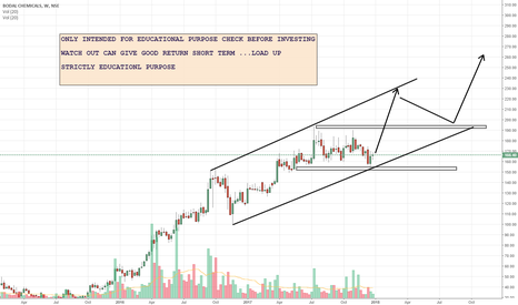 BODALCHEM: WATCH OUT CAN GIVE GOOD RETURN SHORT TERM ...LOAD UP