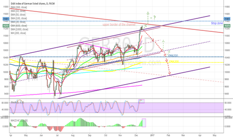 GER30: DAX - time to short index?
