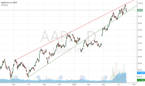 AAPL: Apple current trend