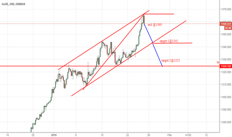 XAUUSD: gold update from forex awareness