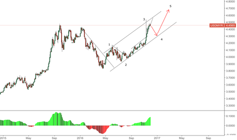 USDMYR: USDMYR first short then long