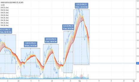 ASM: long short position on ASM