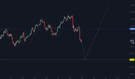 BTCUSD: BTCUSD is trading today...