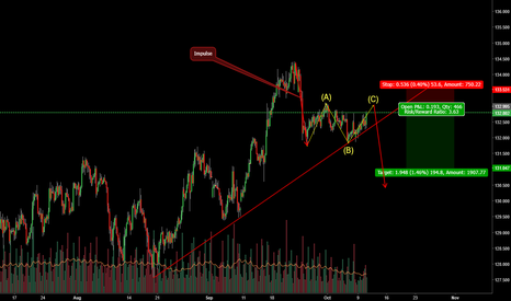 EURJPY: Possible ABC correction