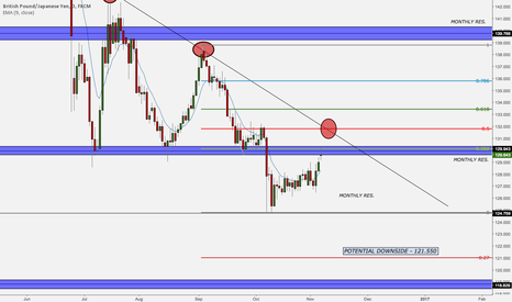 GBPJPY: Whats Next for GBPJPY?