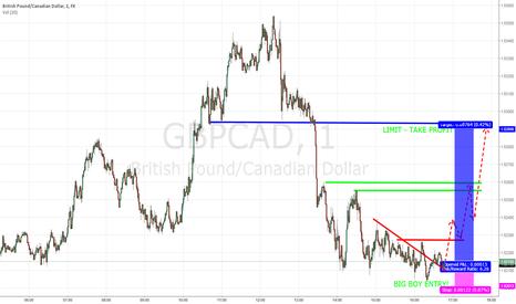 GBPCAD: BUY GBP/CAD