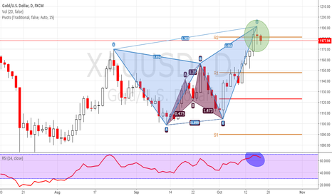 XAUUSD: HARMONIC + CANDLESTIKS + RSI + PIVOTS IN PLAY IN SAME DIRECTION