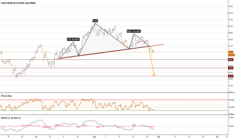 CL1!: Crude head and shoulders