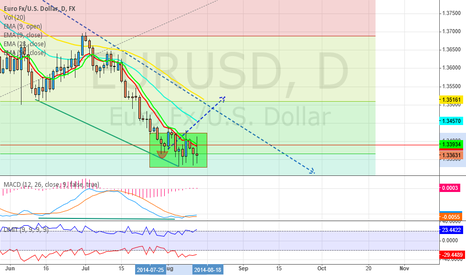 EURUSD: EURUSD is consolidating on a daily level