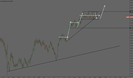 EURJPY: EUR/JPY Continuation or Reversal ?!/?