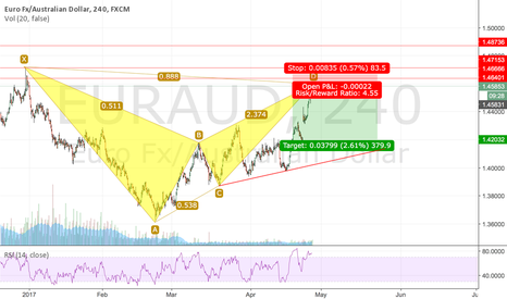 EURAUD: EURAUD - Bearish BAT