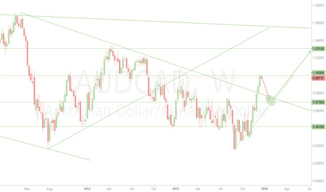 AUDCAD: This is what my idea is...