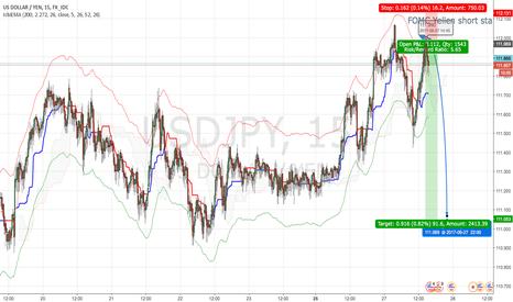 USDJPY: FOMC Yellen short started