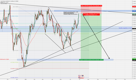 AUDUSD: AudUsd Showing bearish signal for a sell setup