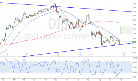 DIS: Stochastic divergence on trend line support of triangle