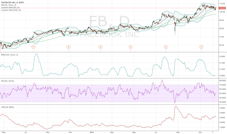 FB: FB is Overbought at these levels