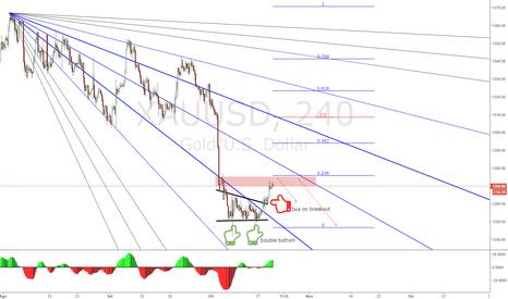 XAUUSD: Gold Short ri-entro nel campo di consolidamento in attesa (BCE)