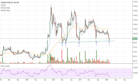 GODFRYPHLP: #GODFRYPHLP - At support level on weekly chart