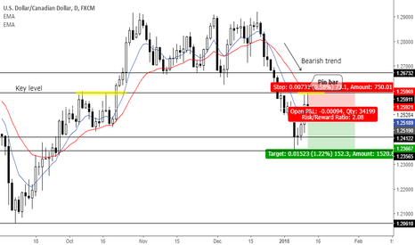 USDCAD: Trend continuation pin bar at key level