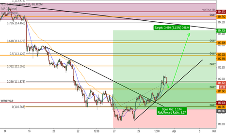 USDJPY: Retracement to trendline = Re-entry