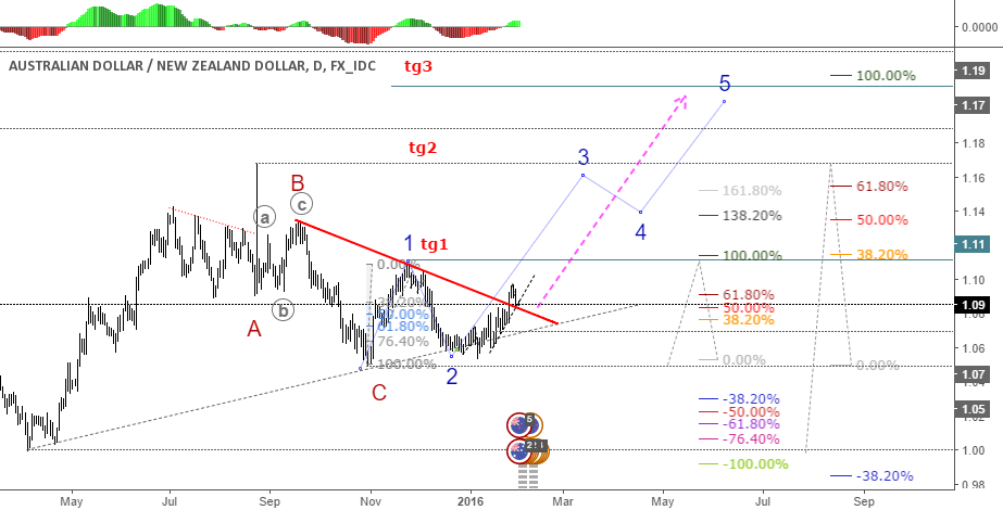 AUDNZD: A nice move up