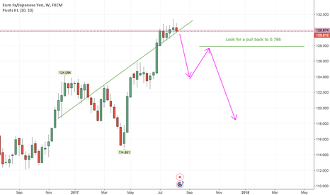 EURJPY: Short EURJPY Break Out Long Term Based On Weekly + Monthly TF