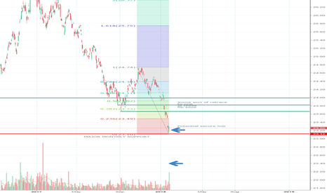 UUP: UUP secure low..oversold bounce...then fail?