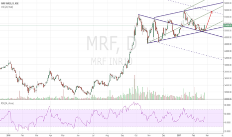 MRF: MRF BUY MPL/Action-Reaction