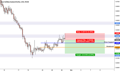 EURNZD: EURNZD 4hr Short Idea