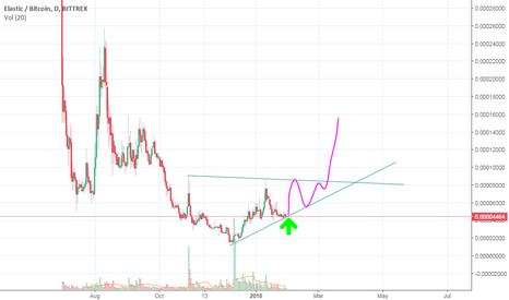 XELBTC: XELBTC Great BULLISH trade 200% potential