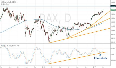 DAX: DAX30 Gráfico Diario, 4H y 1H