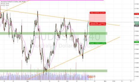 AUDUSD: AUDUSD short potential
