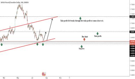 GBPCAD: GBP/CAD upward movement.