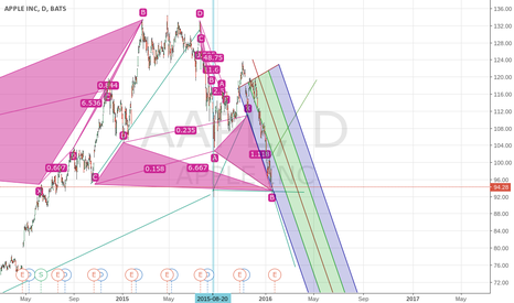 AAPL: $APPL its going to go down even more