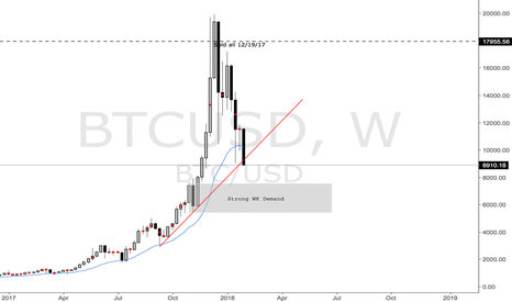 BTCUSD: Getting back into BTC at WK Demand Area