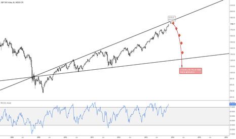 SPX: S&P Broadening wedge pattern