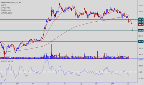 PEL: PIRAMAL ENTERPRISES - A SHORT SETUP