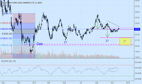 GDX: Short term short Gold Miners. GDX