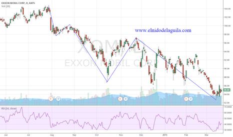 XOM: Swing Trading long Exxon Mobil o final 5th Elliott wave