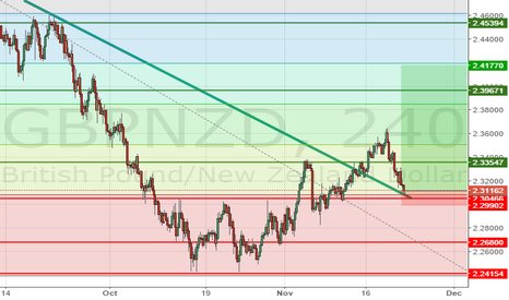 GBPNZD: GBPNZD long