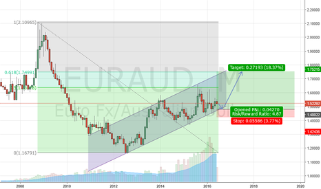 EURAUD: EURAUD Long on a monthly chart