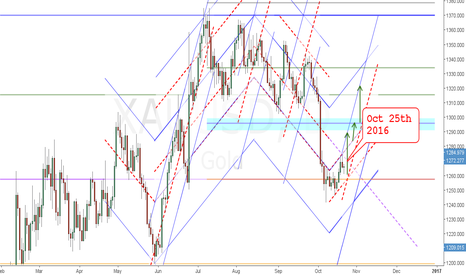 XAUUSD: Golden Bounce 2